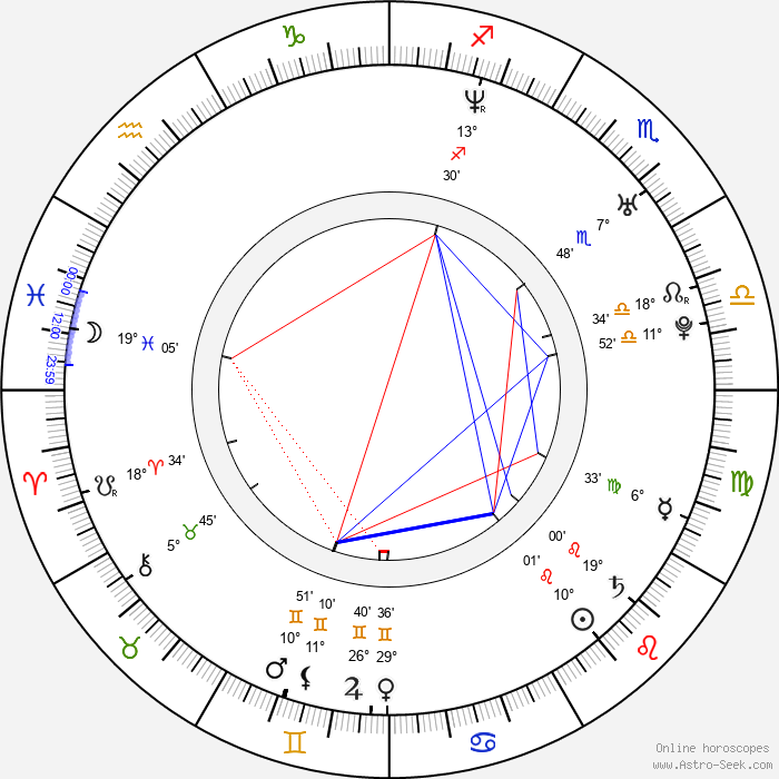 Florian Stetter - Birth horoscope chart