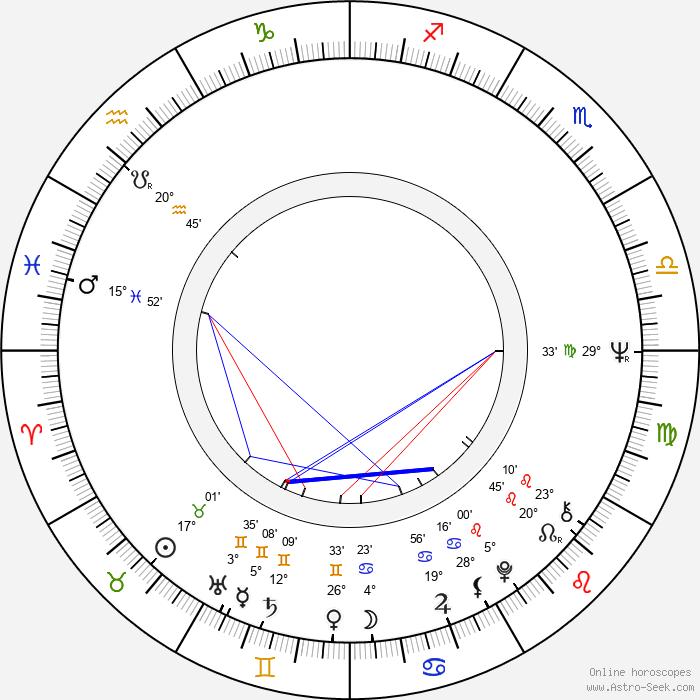 Florin Codre - Birth horoscope chart