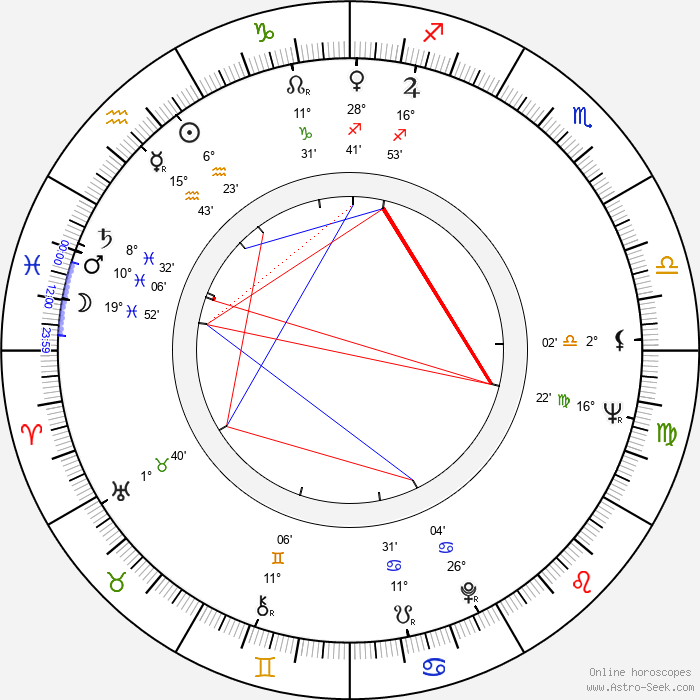 Florin Piersic - Birth horoscope chart