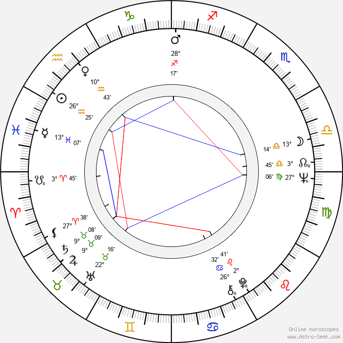 Florinda Bolkan - Birth horoscope chart