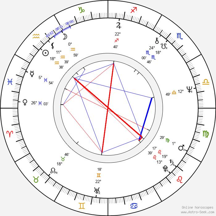 Florinda Meza García - Birth horoscope chart