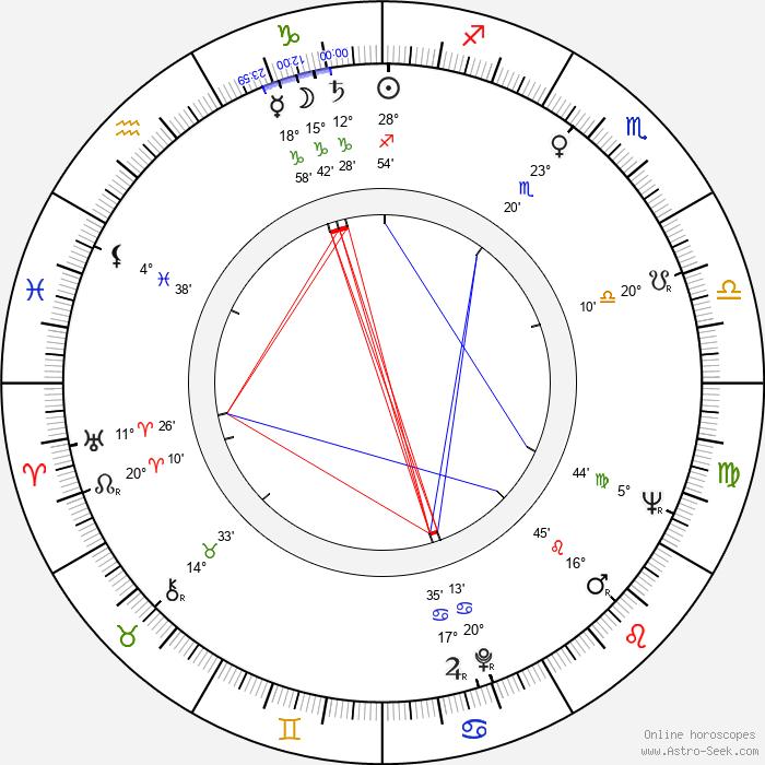 Florita Romero - Birth horoscope chart