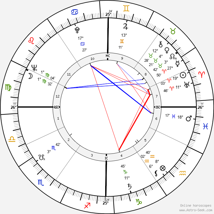Folco Quilici - Birth horoscope chart