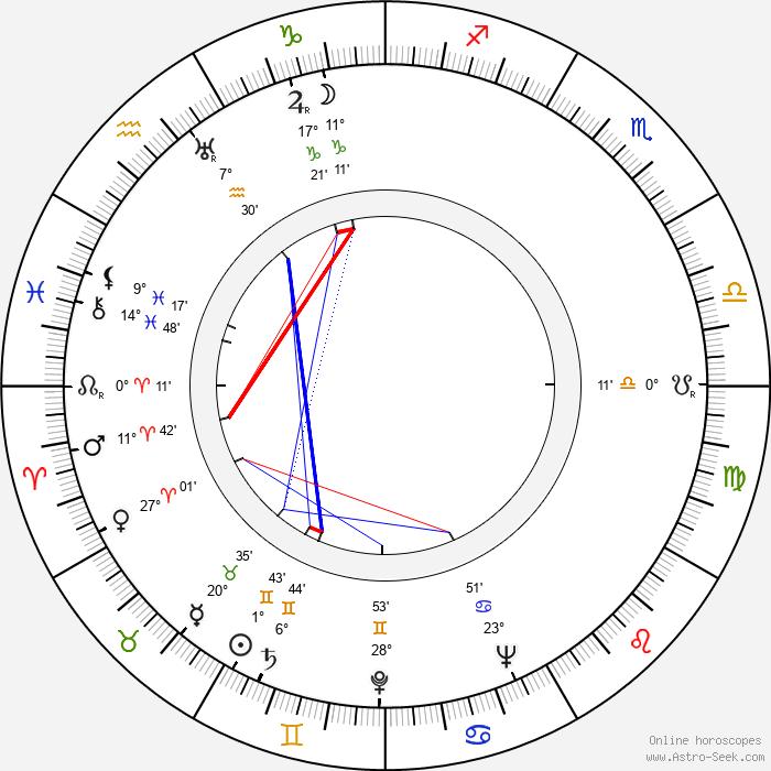 Folke Mellvig - Birth horoscope chart