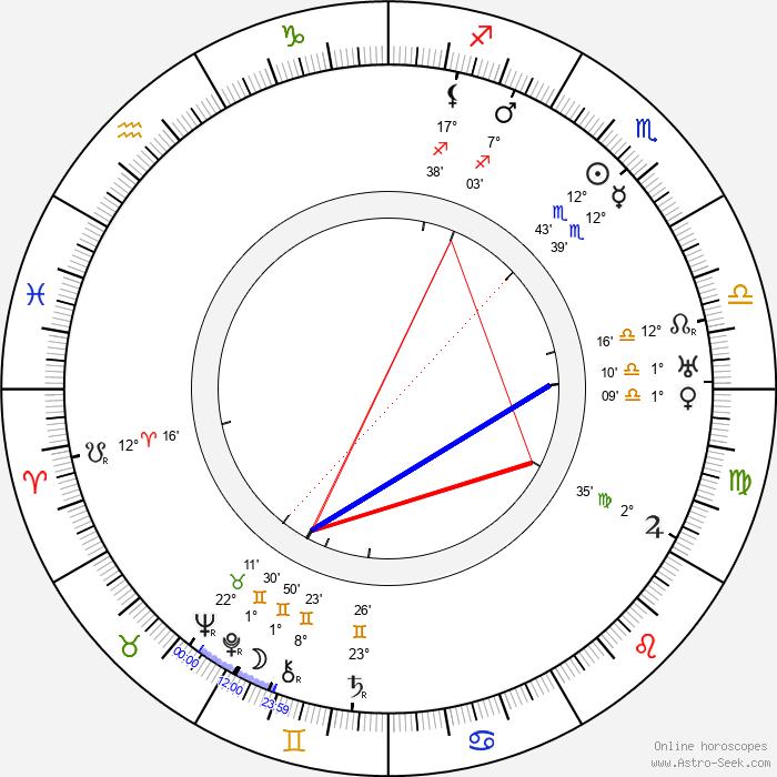 Forbes Murray - Birth horoscope chart
