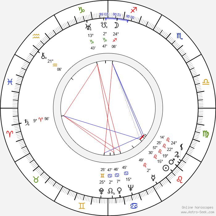 Ford Rainey - Birth horoscope chart