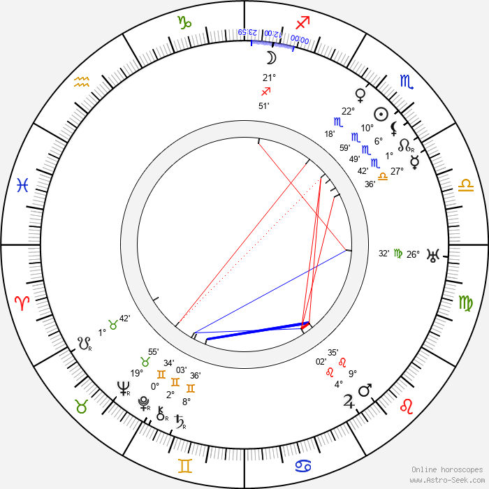 Ford Sterling - Birth horoscope chart