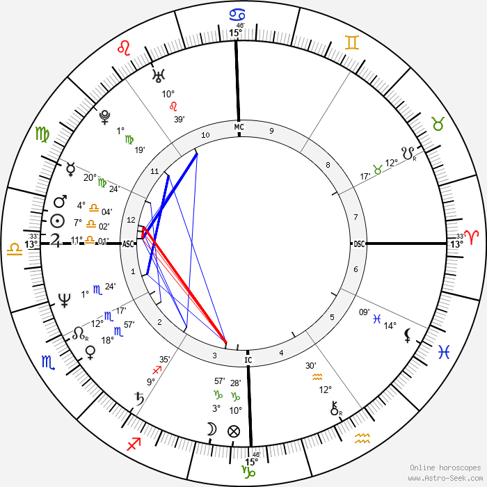 Fran Drescher - Birth horoscope chart