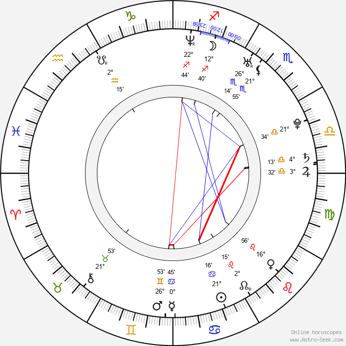 Fran Kranz - Birth horoscope chart