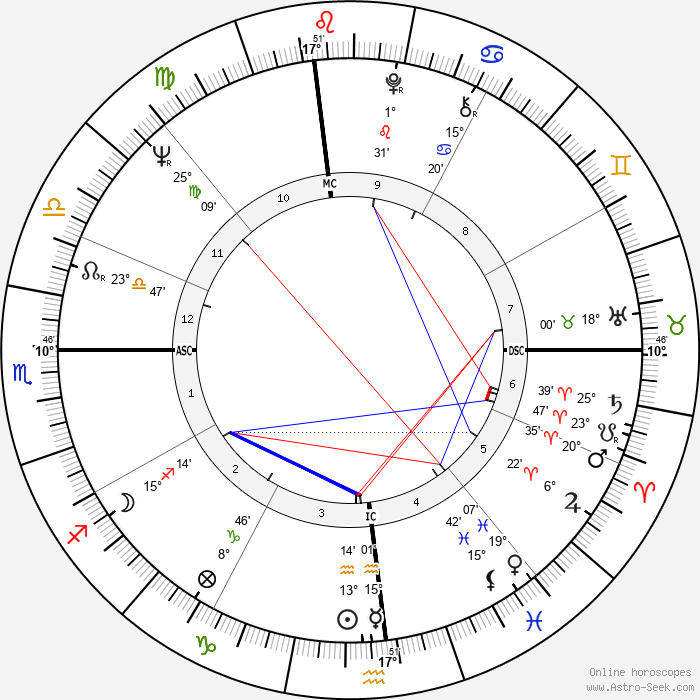 Fran Tarkenton - Birth horoscope chart