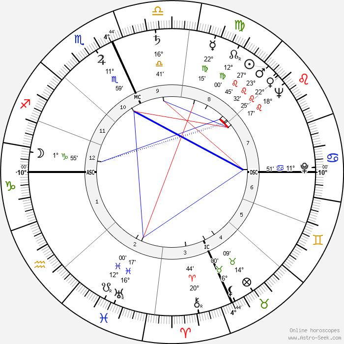 Franc M. Ricciardi - Birth horoscope chart