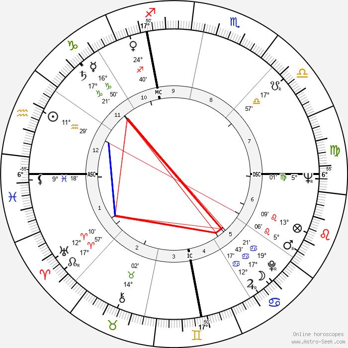 Franca Faldini - Birth horoscope chart