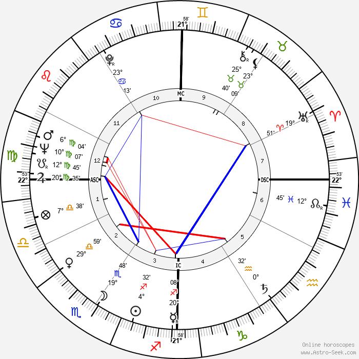 Franca Gandolfi - Birth horoscope chart