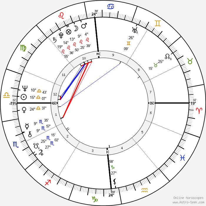 France Gall - Birth horoscope chart