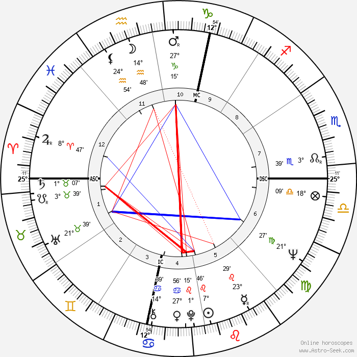 France Nuyen - Birth horoscope chart
