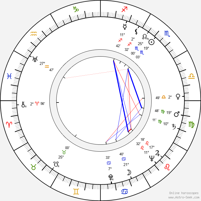 France Štiglic - Birth horoscope chart