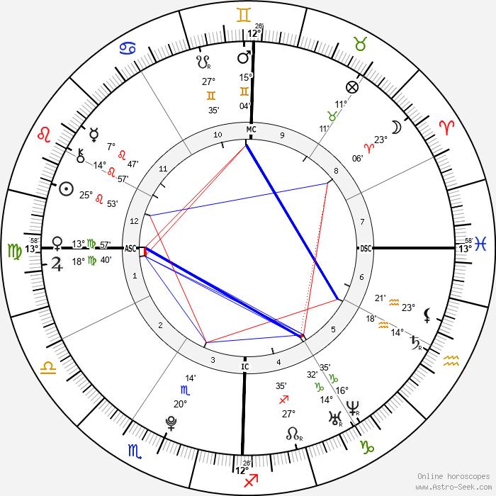 Frances Bean Cobain - Birth horoscope chart