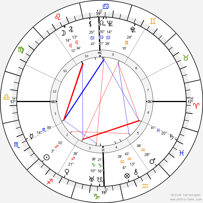 Frances Dee - Birth horoscope chart