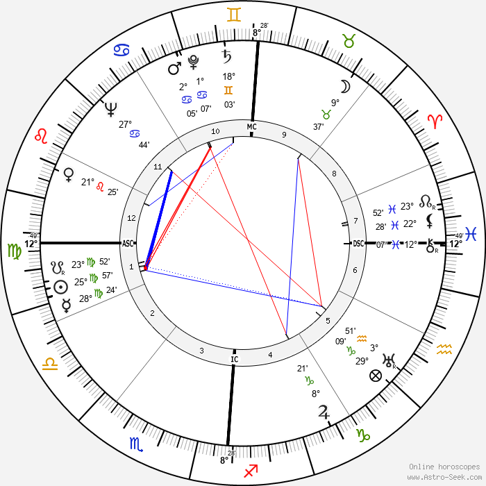 Frances Farmer - Birth horoscope chart