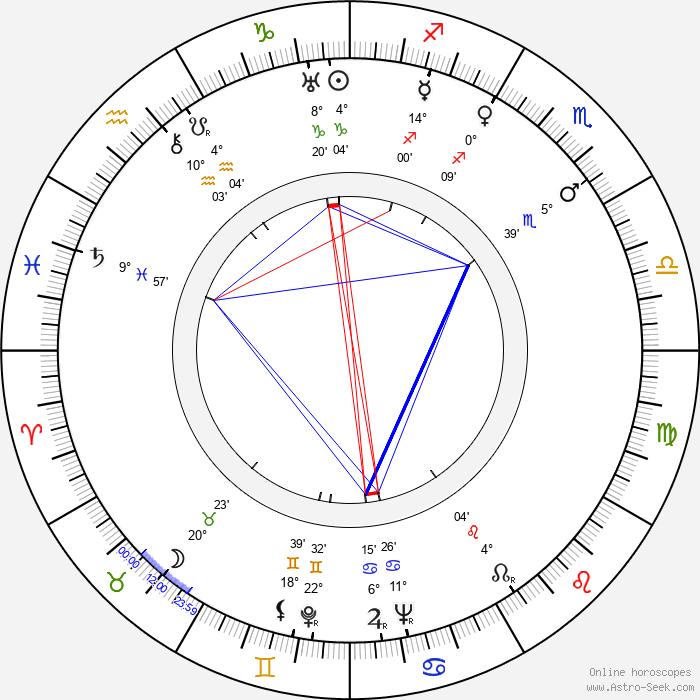 Frances Gershwin Godowsky - Birth horoscope chart