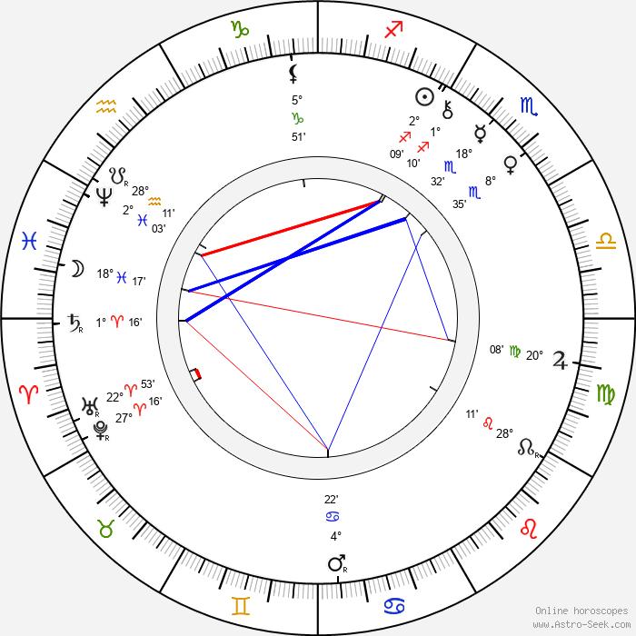 Frances Hodgson Burnett - Birth horoscope chart