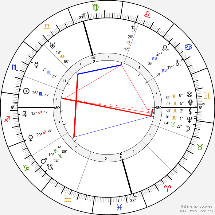 Frances Marion - Birth horoscope chart