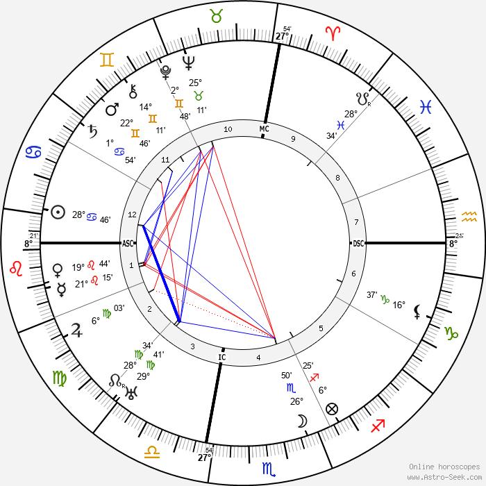 Frances Parkinson Keyes - Birth horoscope chart