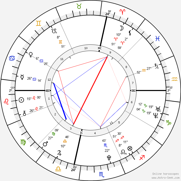 Francesca Eastwood - Birth horoscope chart
