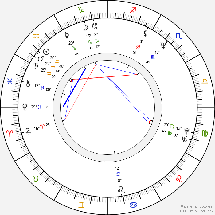 Francesca Neri - Birth horoscope chart