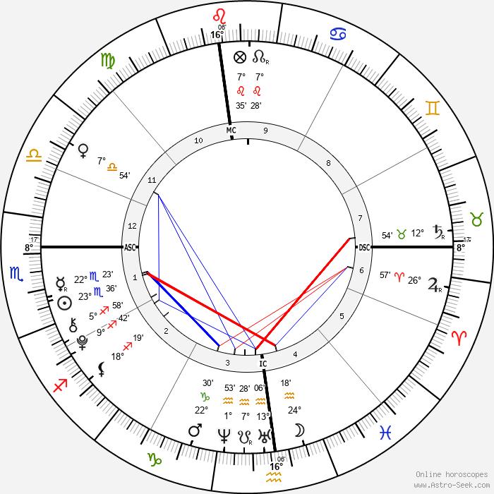 Francesca Scorsese - Birth horoscope chart