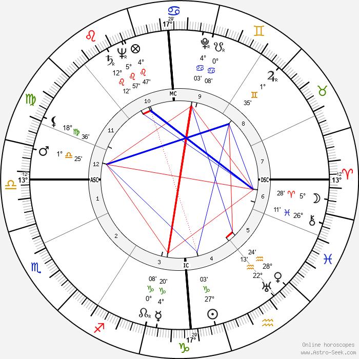 Francesca Snethlage - Birth horoscope chart