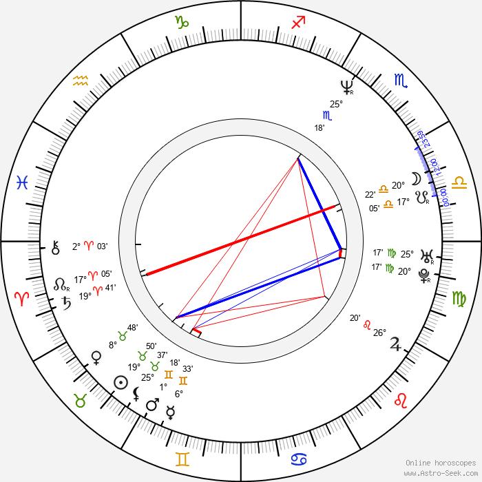 Francesco Colangelo - Birth horoscope chart