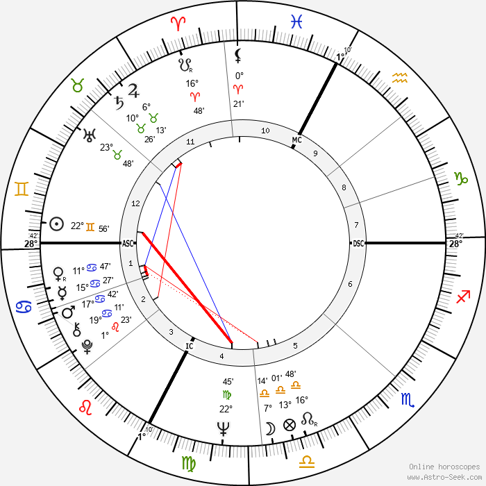 Francesco Guccini - Birth horoscope chart