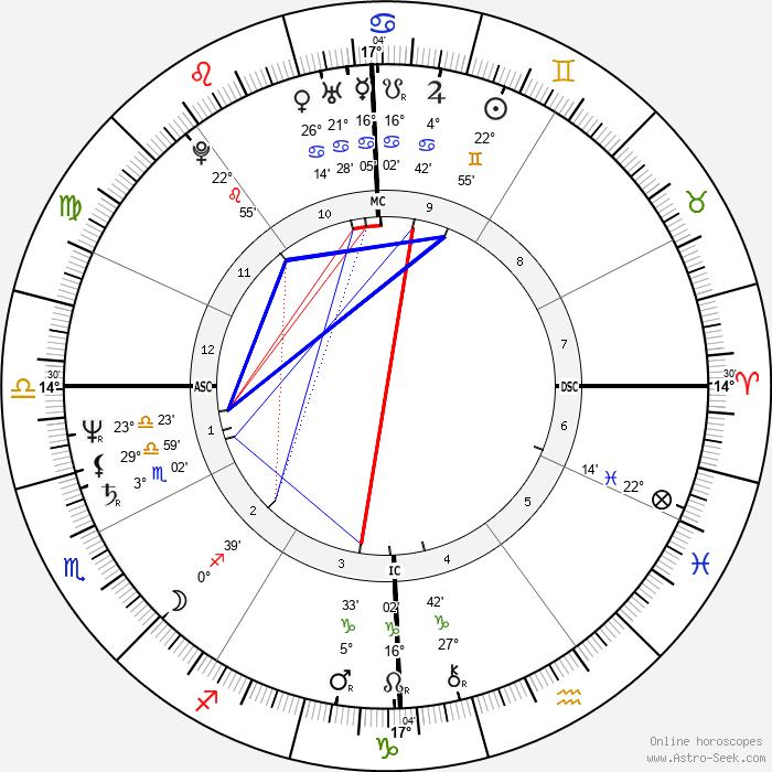 Francesco Rutelli - Birth horoscope chart