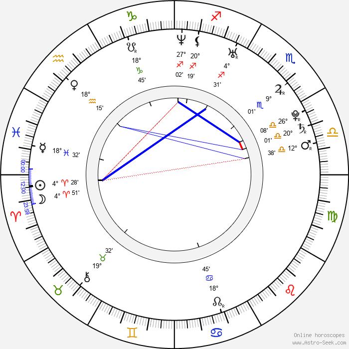 Francesco Scianna - Birth horoscope chart