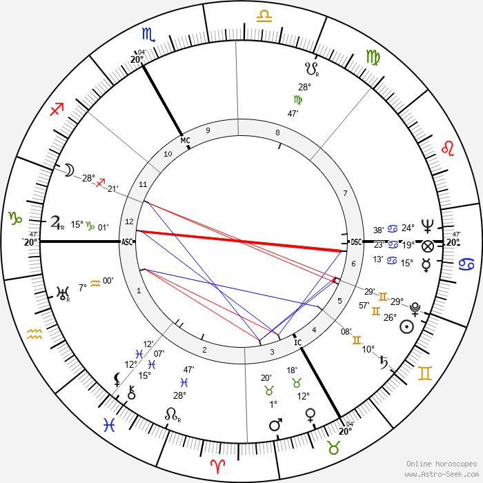 Francesco Waldner - Birth horoscope chart