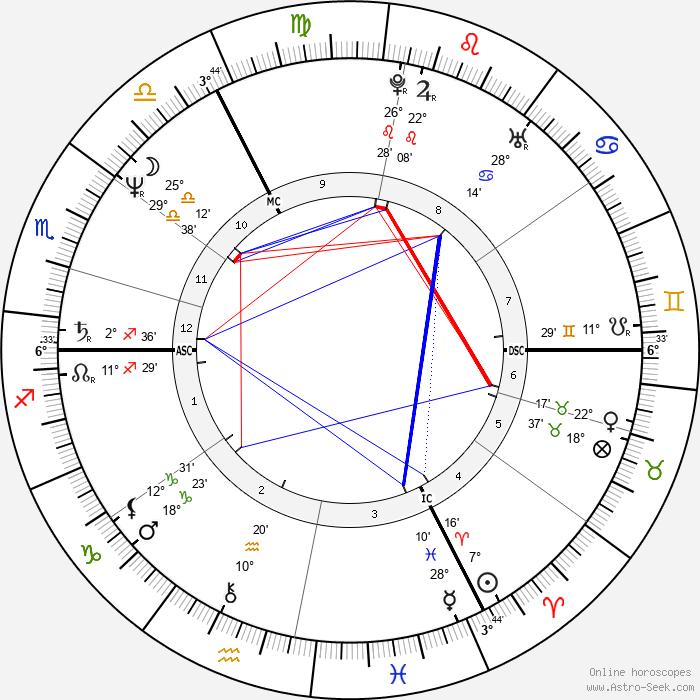Francine Levy - Birth horoscope chart
