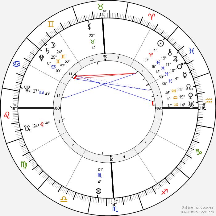 Francis Berry - Birth horoscope chart