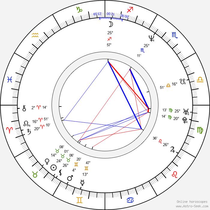 Francis Boyle - Birth horoscope chart
