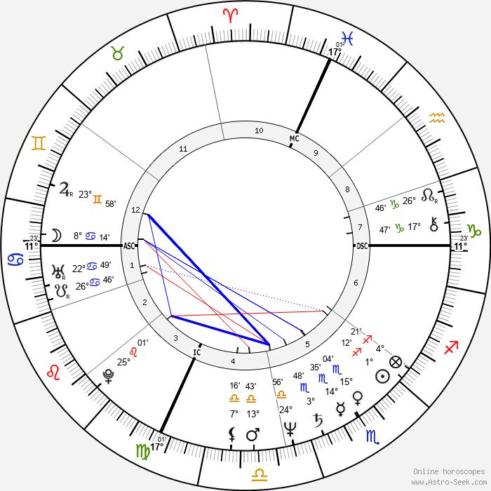 Francis Cabrel - Birth horoscope chart