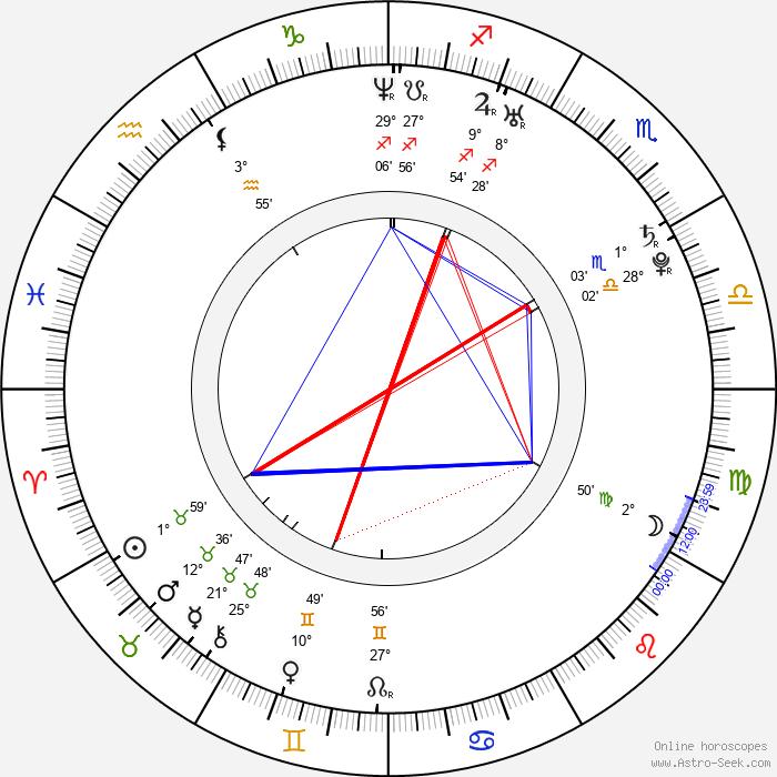 Francis Capra - Birth horoscope chart