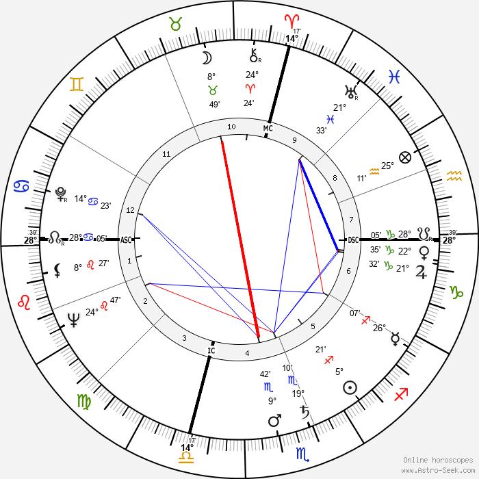 Francis Clark Howell - Birth horoscope chart