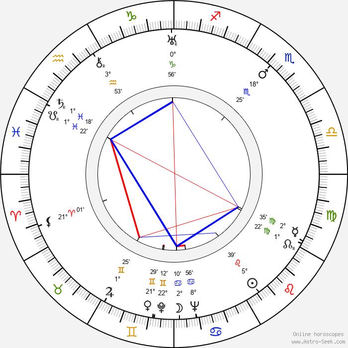 Francis D. Lyon - Birth horoscope chart