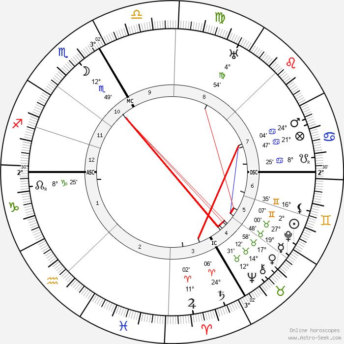 Francis de Miomandre - Birth horoscope chart