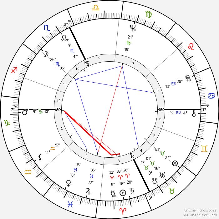 Francis Ford Coppola - Birth horoscope chart