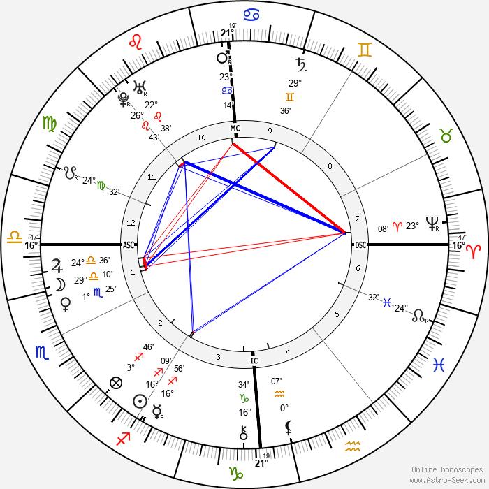 Francis I, Holy Roman Emperor - Birth horoscope chart