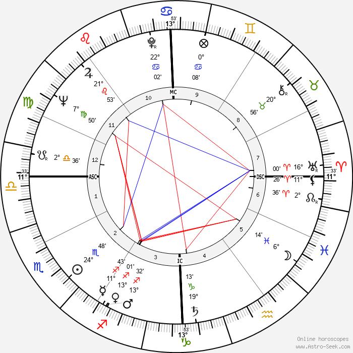 Francis Lacassin - Birth horoscope chart