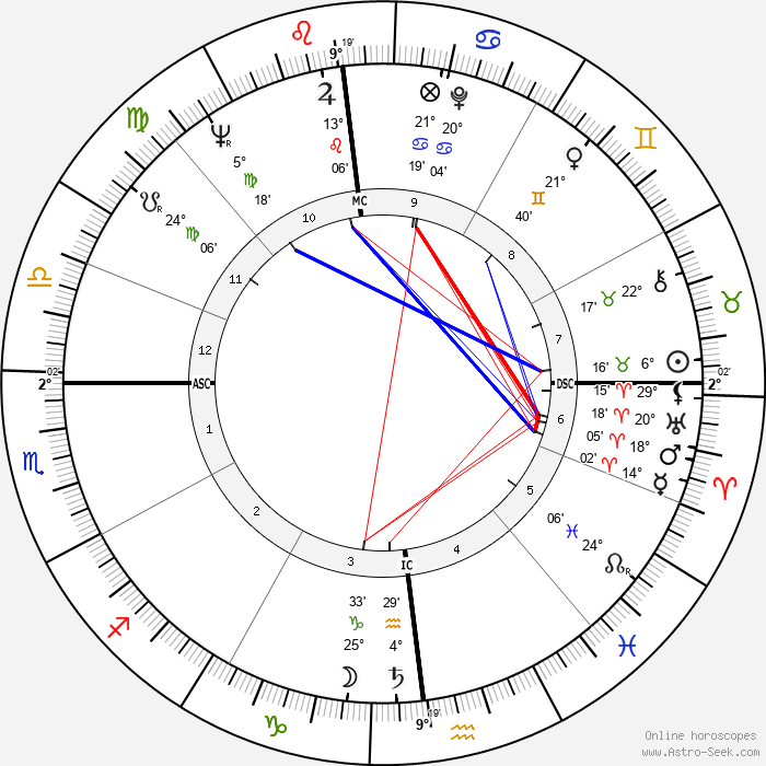 Francis Lai - Birth horoscope chart