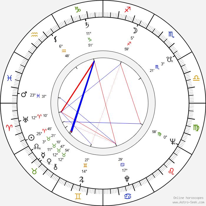 Francis Lax - Birth horoscope chart