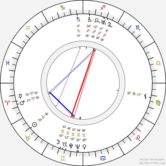 Francis Martin - Birth horoscope chart